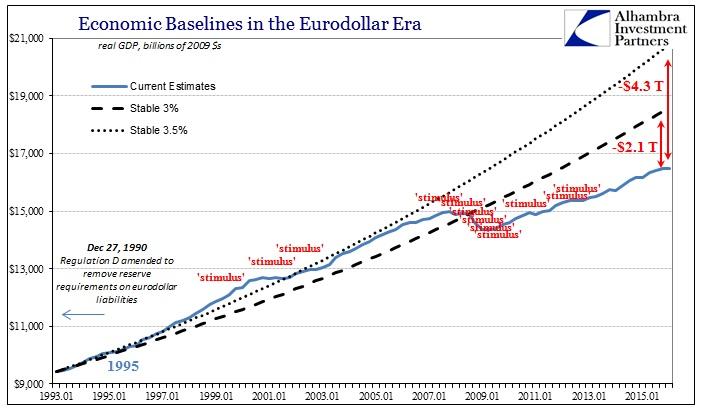 ABOOK Apr 2016 Econ Baselines 'stimulus'
