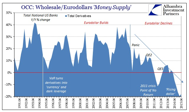 ABOOK Apr 2016 Eurodollar OCC Total Derivatives YY