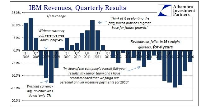 ABOOK Apr 2016 IBM Revenues