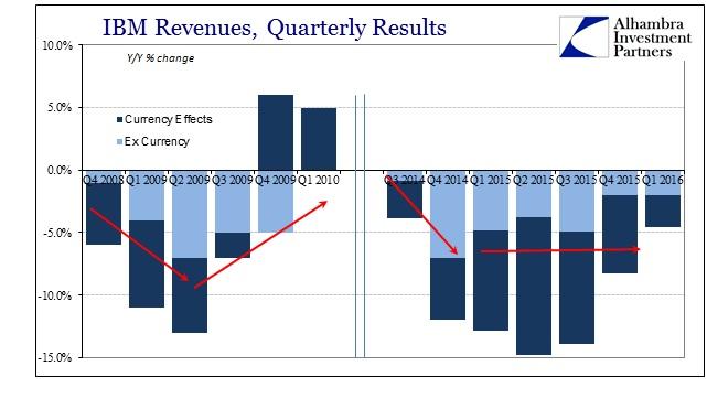 ABOOK Apr 2016 IBM Revenues Currency