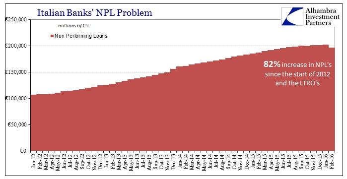 ABOOK Apr 2016 Italy Bank NPL