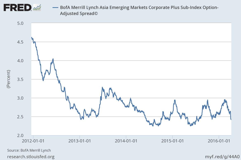 asian bond spreads