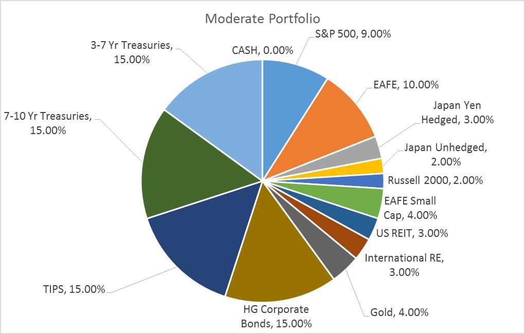 moderate allocation 3-10-16