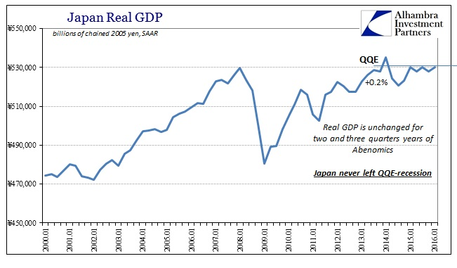 SABOOK May 2016 Japan GDP RGDP Longer