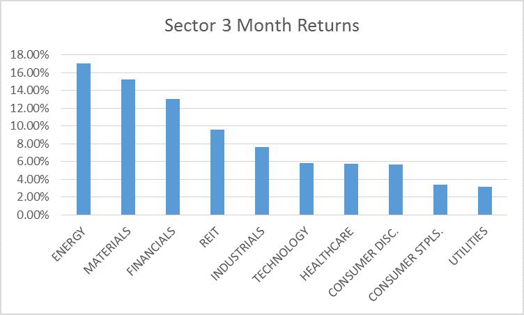 sectors 3 month 5-16