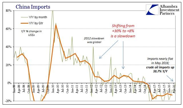ABOOK June 2016 China Trade Imports
