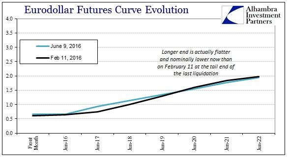 ABOOK June 2016 Dollar Eurodollar Curve Feb 11 Comp