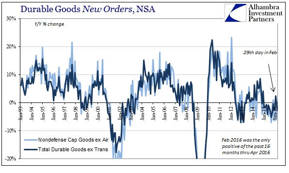 ABOOK June 2016 Durable Goods New Orders NSA YY