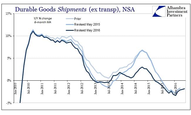 ABOOK June 2016 Durable Goods Shipments NSA 6m