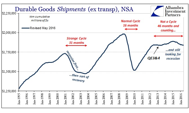 ABOOK June 2016 Durable Goods Shipments ttm Cycles