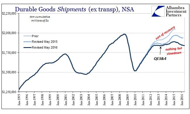 ABOOK June 2016 Durable Goods Shipments ttm
