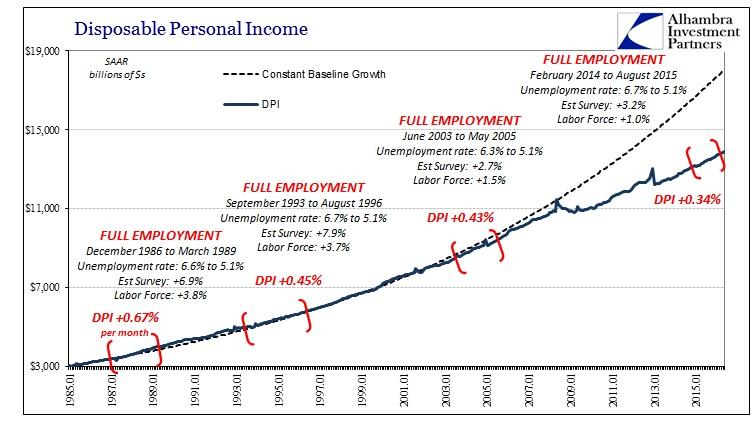 ABOOK June 2016 GDP DPI Full Employment