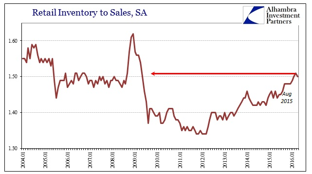 ABOOK June 2016 Inventory Retail