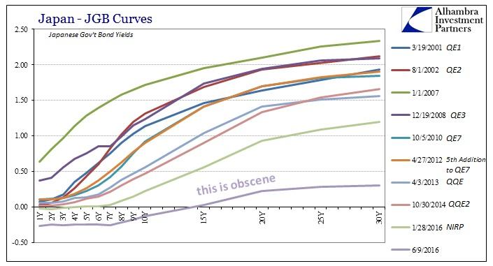 ABOOK June 2016 JGB Curve
