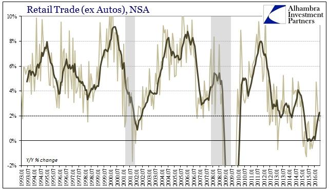 ABOOK June 2016 Retail Sales Trade ex Autos