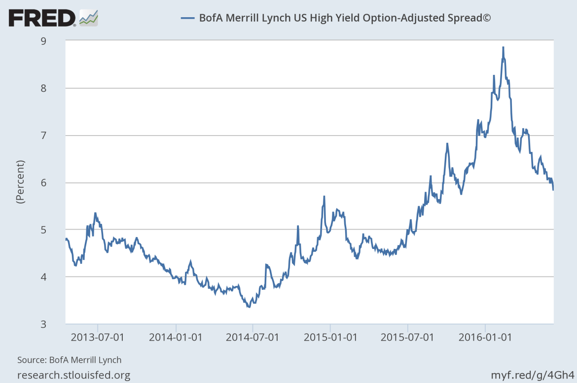 hy spreads