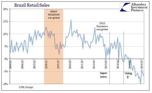 ABOOK July 2016 Brazil Retail Sales