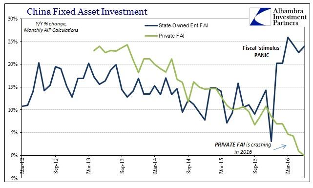 ABOOK July 2016 China Econ Private SOE FAI