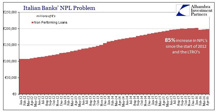 ABOOK July 2016 Europe Italy Bank NPLs