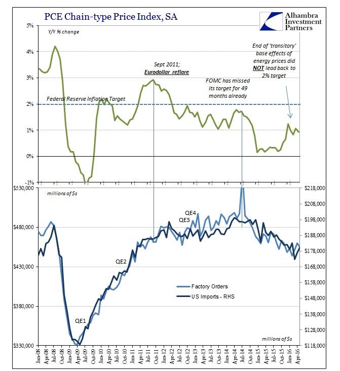 ABOOK July 2016 FOMC PCE Deflator US Consumers