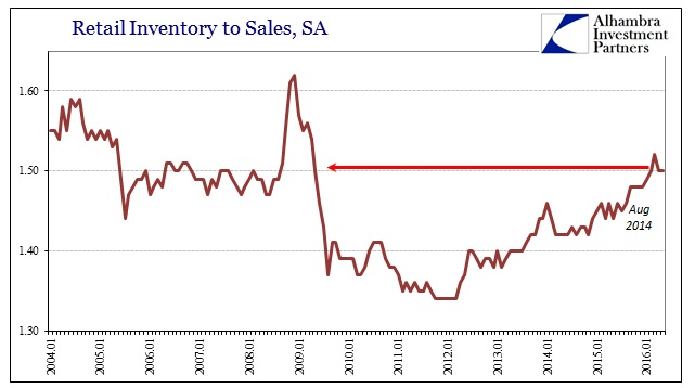 ABOOK July 2016 Manu Sales Retail Inv to Sale Ratio