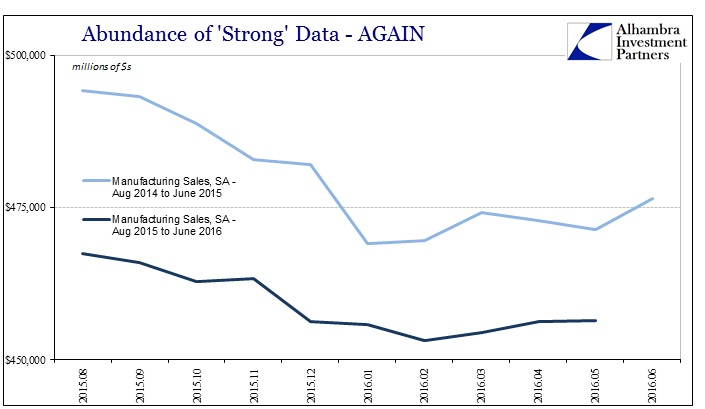 ABOOK July 2016 Strong Data Manu Sales Repeat