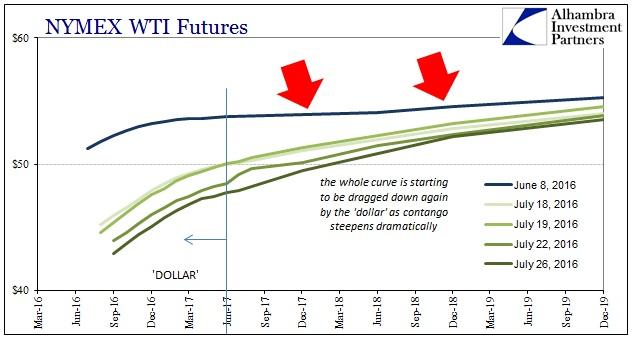 ABOOK OilDollar WTI Curve 2016