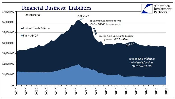Never QE Fed BS CP plus FF repo