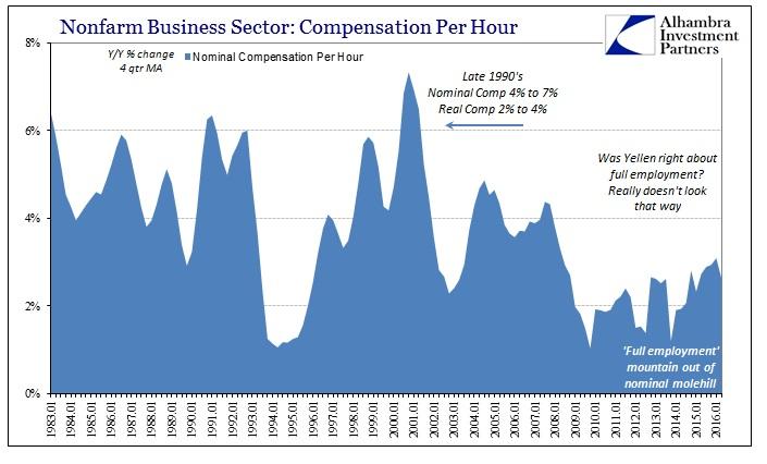 ABOOK August 2016 Empl Costs Nom Comp Per Hour Longer