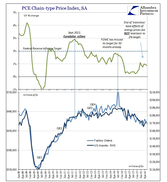 ABOOK August 2016 Factory Orders Imports Inflation