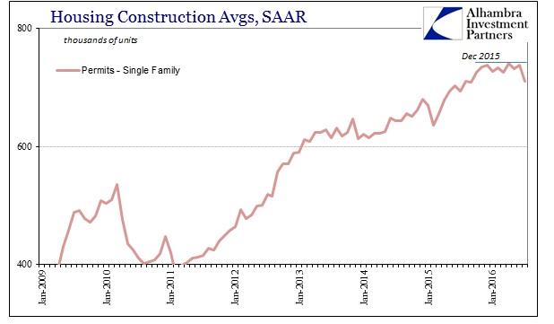 ABOOK August 2016 Home Constr Single Family SAAR