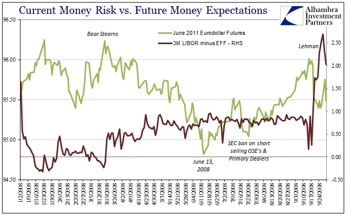 ABOOK August 2016 LIBOR 3M EFF June 2011 Eurodollar 2008