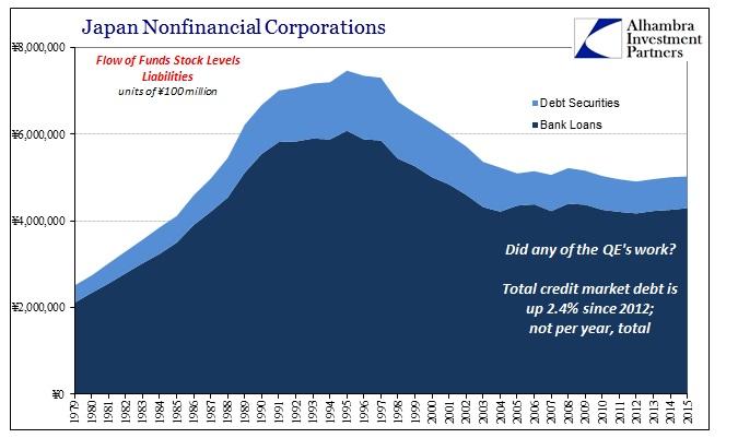 ABOOK August 2016 Money Markets Japan Nonfin Corp Debt