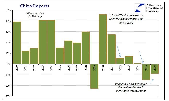abook-sept-2016-china-imports-ytd