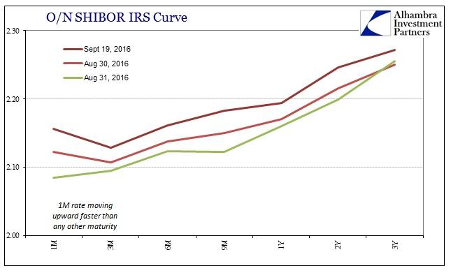 abook-sept-2016-chinabor2-shibor-irs-curve2