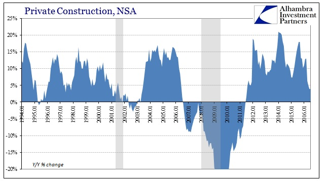 ABOOK Sept 2016 Construction Total Private YY