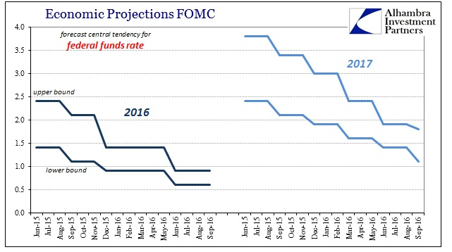 abook-sept-2016-greenspan-fomc-fed-funds-rate