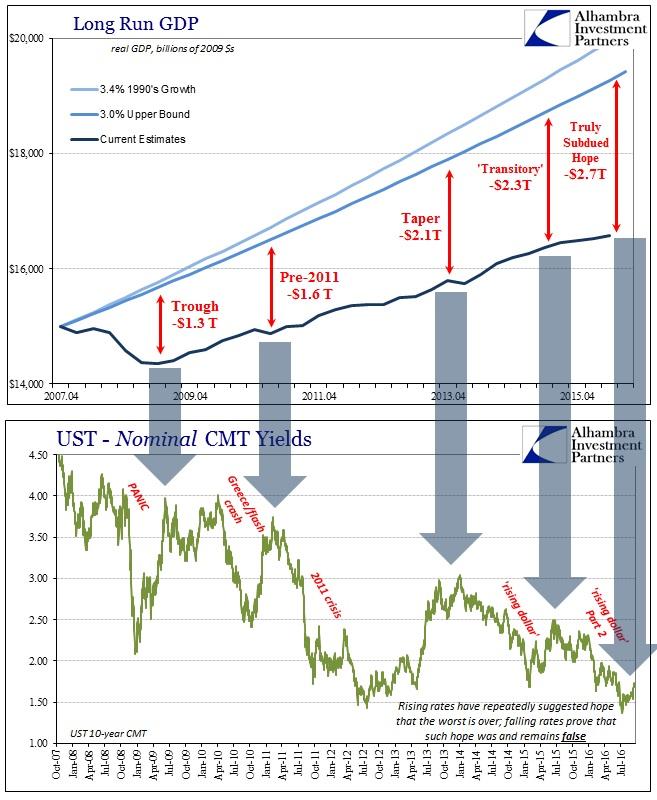 abook-sept-2016-greenspan-long-run-gdp-ust-10s