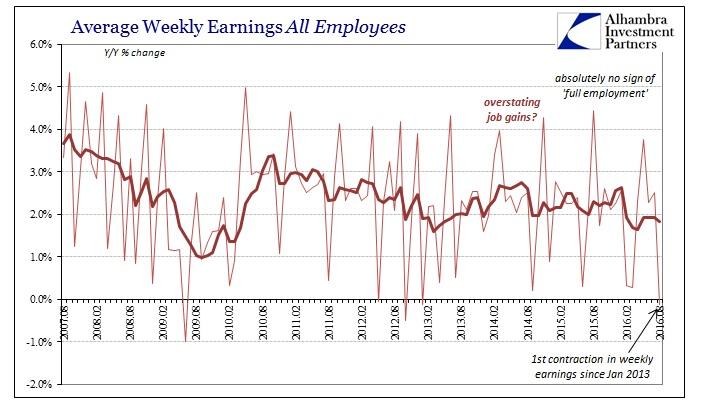 ABOOK Sept 2016 Payrolls Avg Weekly Earns All Empl