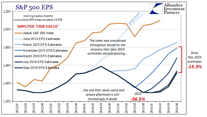 abook-sept-2016-valuations-sp-500-eps-ttm-fair-value-longer