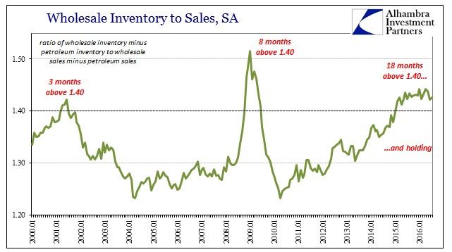 abook-sept-2016-wholesale-non-petro-inv-to-sales