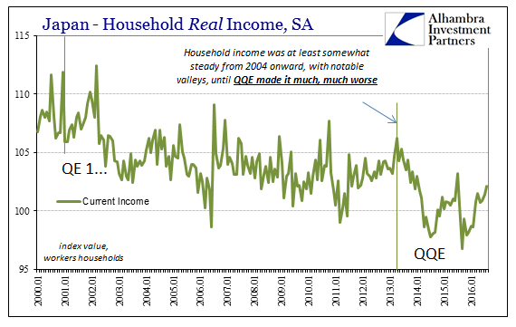 abook-oct-2016-japan-hh-real-income-history
