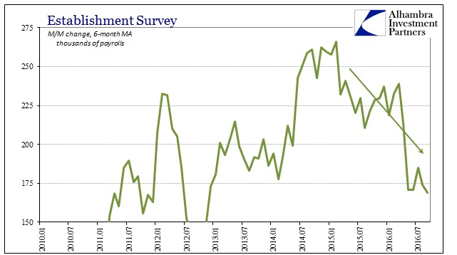 abook-oct-2016-payrolls-est-survey-avg