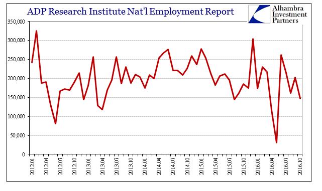 abook-nov-2016-employment-adp-monthly