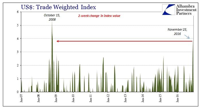 abook-dec-2016-strong-dollar-twdlrind-2weeks