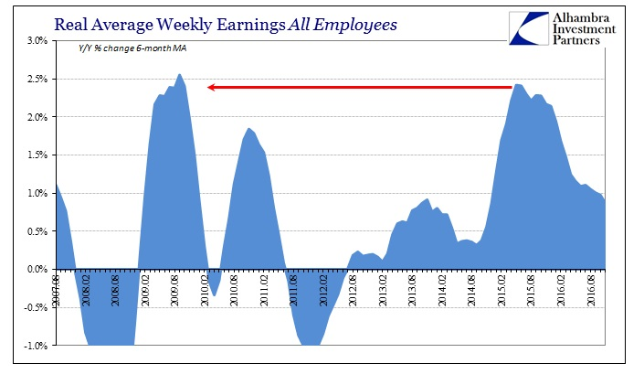 abook-dec-2016-wages-real-avg-weekly-earns
