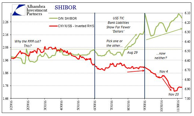 sabook-dec-2016-shades2013-cny-shibor