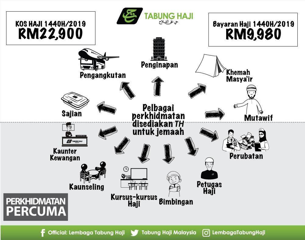 Kos haji RM 9,980 kekal