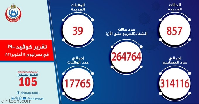 الصحة المصرية: 857 حالة إصابة بكورونا - صحيفة هتون الدولية
