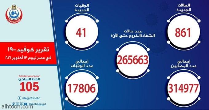 مصر: 861 إصابة بفيروس كورونا - صحيفة هتون الدولية